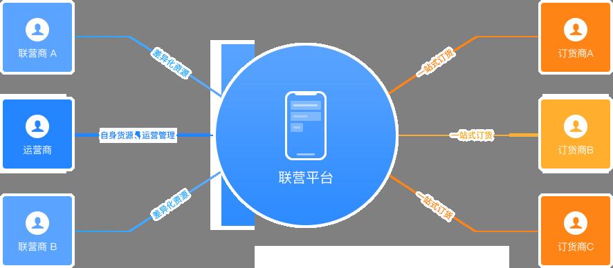 京东联营平台.png