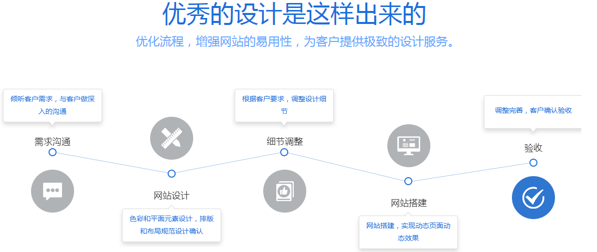 胜傅发sbf88流程图.png